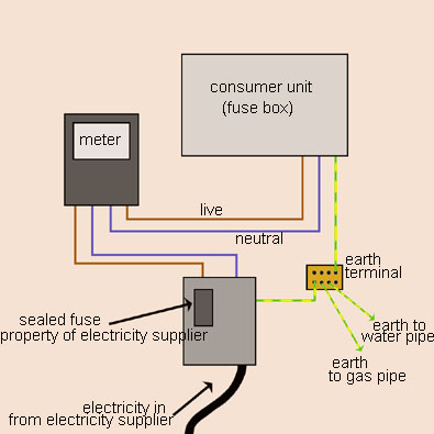 how to learn about domestic wiring and circuits made easy diagram electric meter boot #2