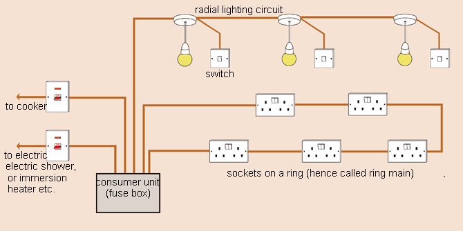 how to learn about domestic wiring and circuits made easy basic house wiring diagrams basic house wiring circuits #12